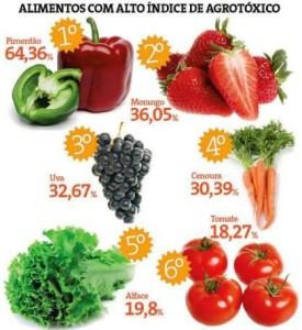 Agrotóxico nos alimentos
